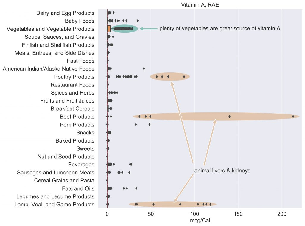 Vitamin A content in food categories, annotated