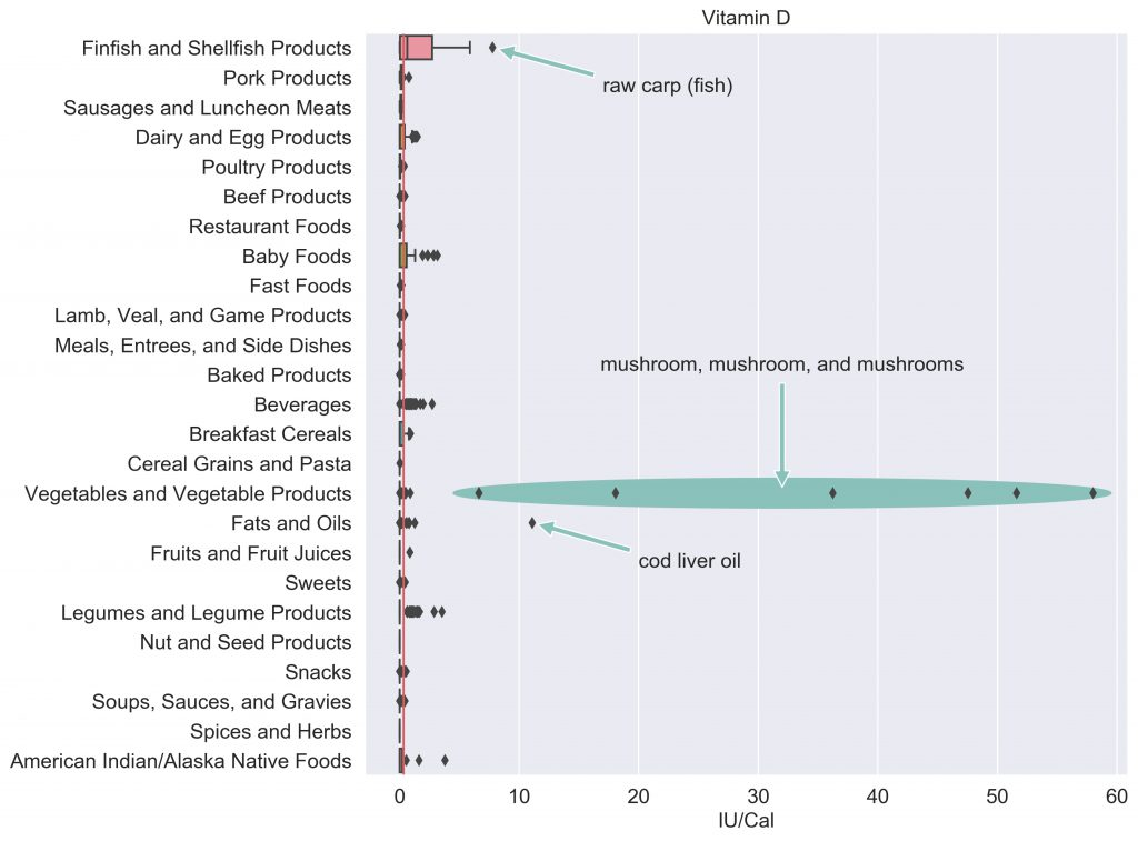 Vitamin D content in food categories, annotated